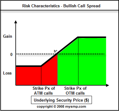 Options strategies bull call spread